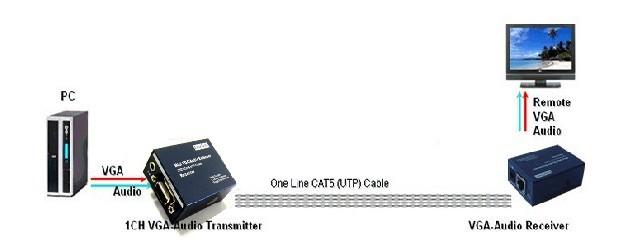 vga网线传输器 100米