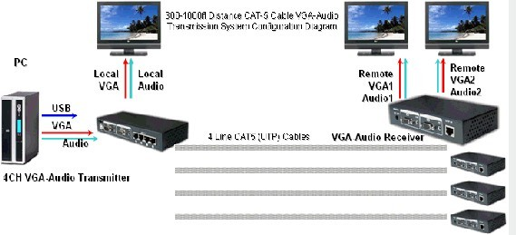 vga网线延长分配器一分四